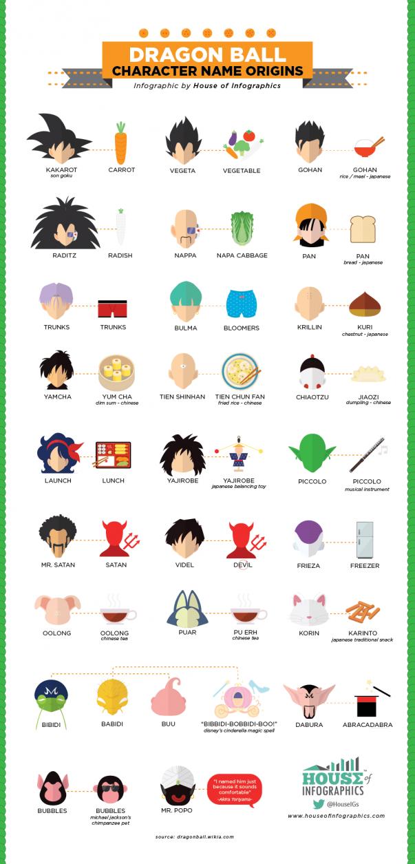 Infografis-Dragonball-960px2-603x1255