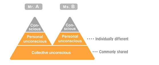 a-small-diagram-detailing-the-collective-unconscious