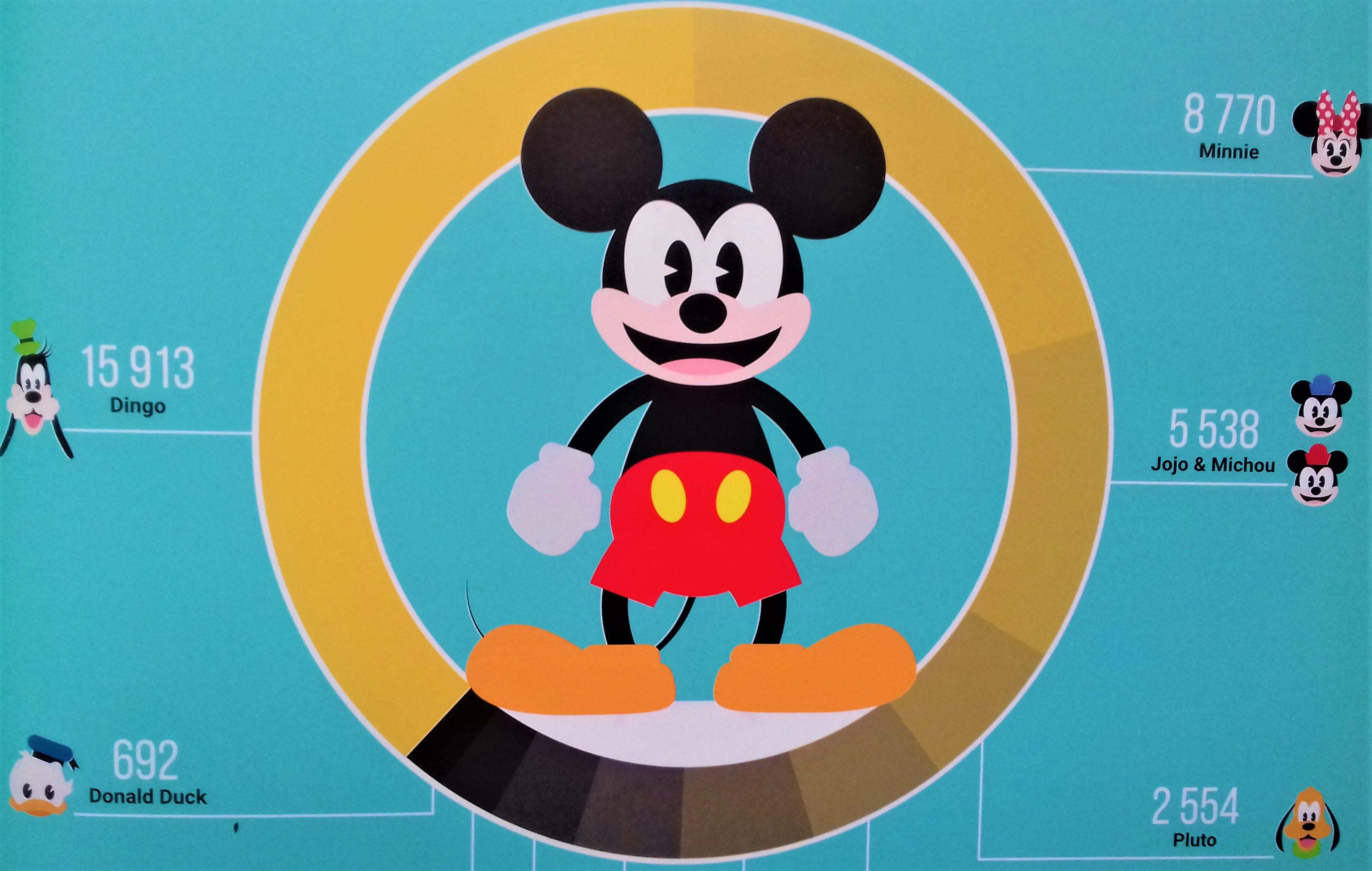 Toute l'histoire de Mickey : la souris par qui tout a commencé…